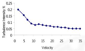 تغییرات شدت اغتشاشات بر حسب سرعت در مرکز اتاق آزمون