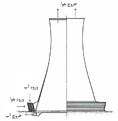 برج خنک کن هیپربولیک