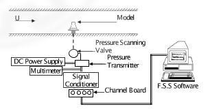شماتیک تجهیزات جانبی مورد استفاده در آزمایش