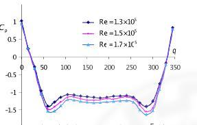 منحنی Cp بر حسب q برای اعداد رینولدز مختلف