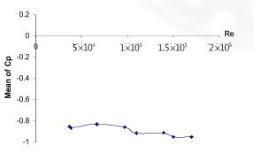 محنی میانگین توزیع فشار بر حسب عدد رینولدز