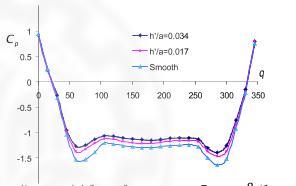 منحنی Cpبر حسب q در حالت نبود المانهای زبری و مقایسه آن با حالت استفاده از المانهای زبری مختلف